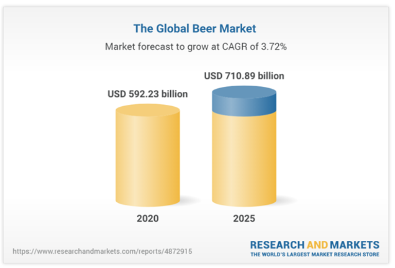 According to www.researchandmarkets.com report, the global beer market is forecasted to increase at 3.72% per annum for the period 2020-2025.