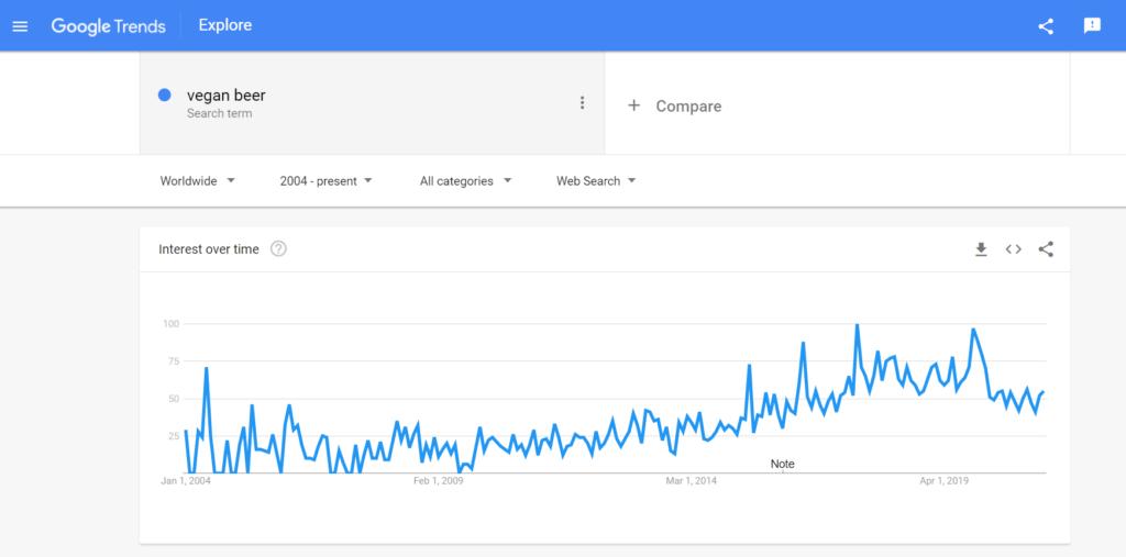 google trend - is beer vegan?   veganscult.com