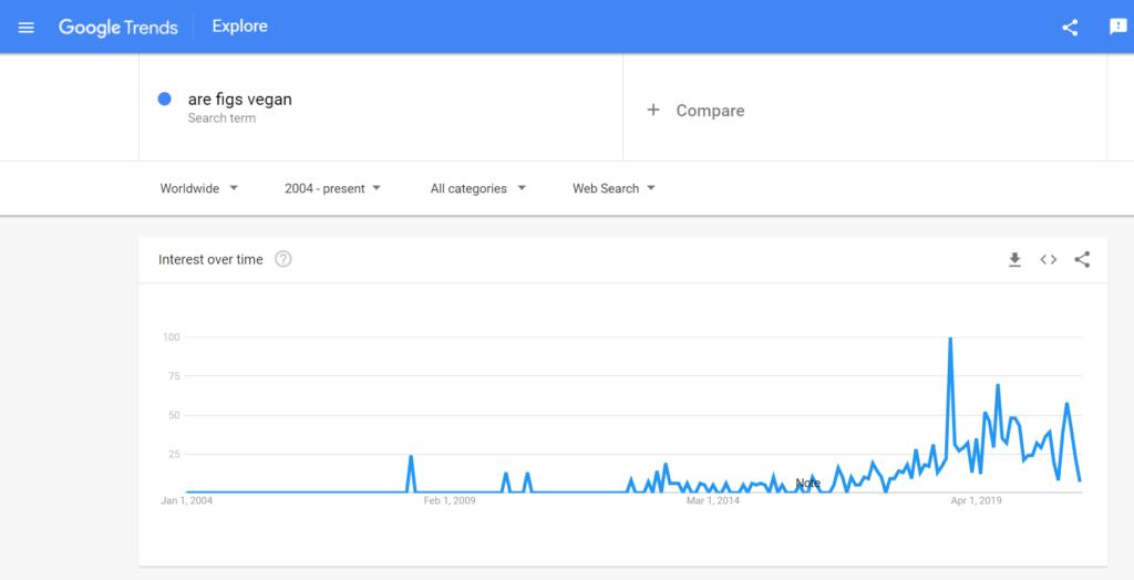 Google trend are figs vegan | veganscult.com