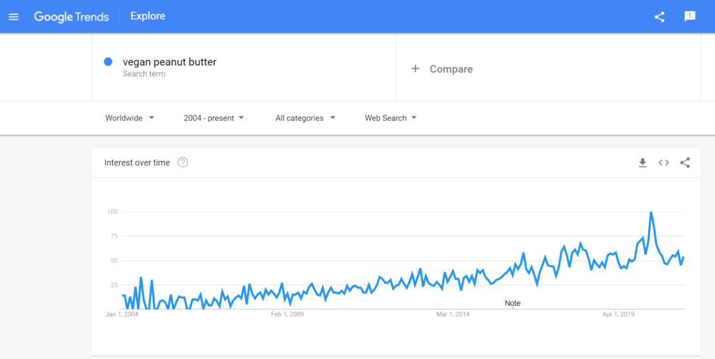 google trend for is peanut butter vegan | veganscult.com