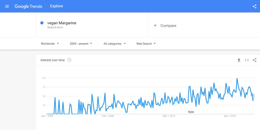 is Margarine vegan? Google trend | veganscult.com