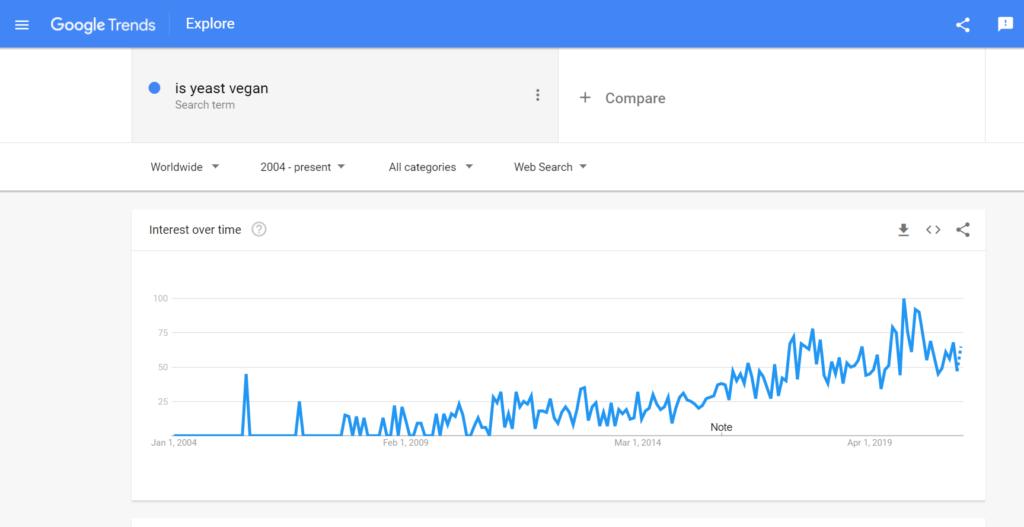 google trend is yeast vegan