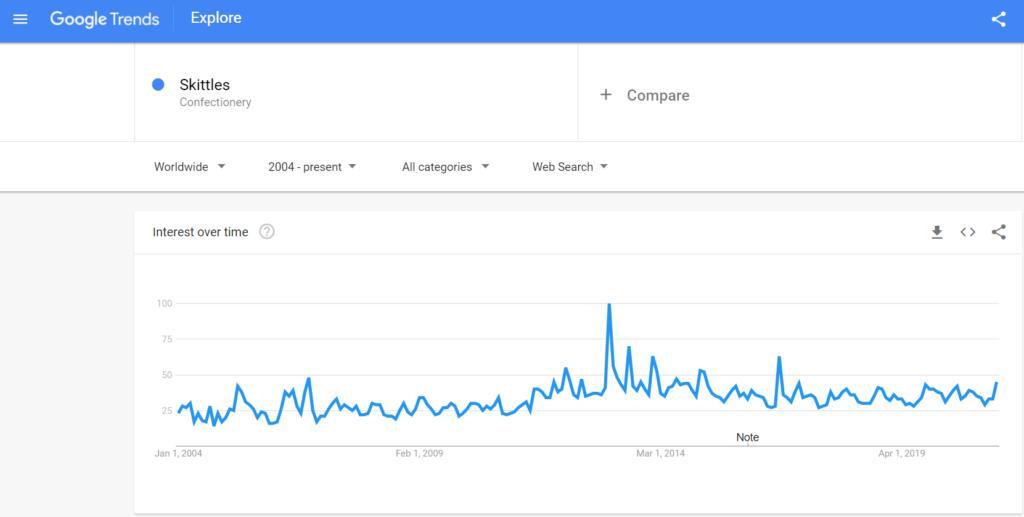 skittles google trend