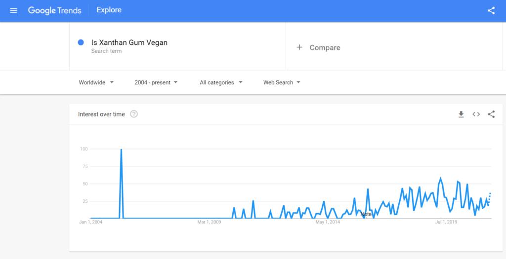 Google trend showing is xanthan gum vegan   veganscult.com