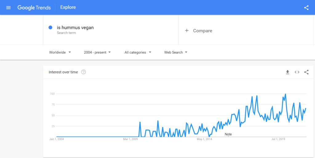 google trend is hummus vegan | veganscult.com