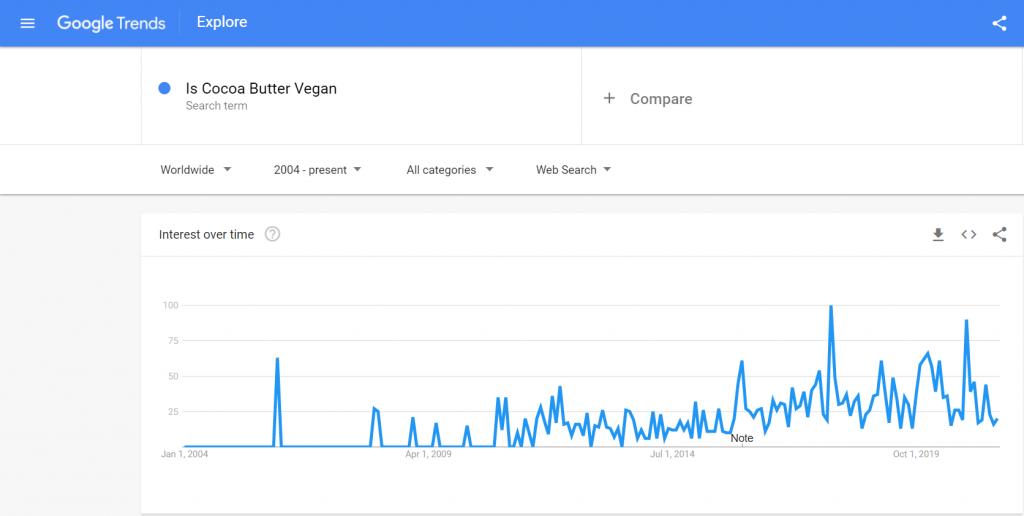 "google trend ""Is Cocoa Butter Vegan?""   veganscult.com"