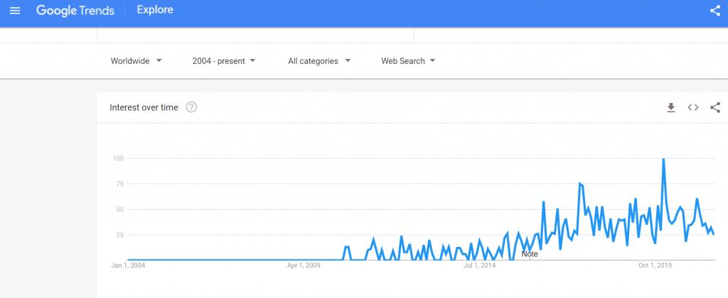 is ketchup vegan google trends   veganscult.com