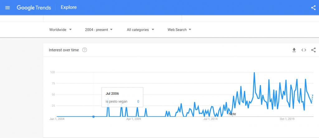 google trend is pesto vegan | veganscult.com