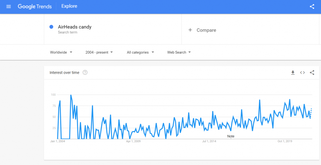 google trends airheads candy | veganscult.com